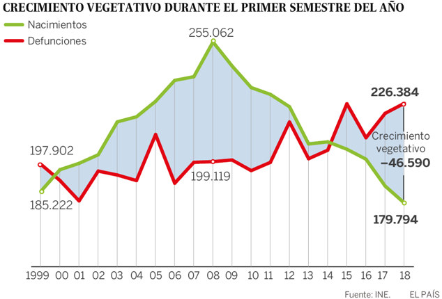 Рождаемость в Испании сократилась на 40% за последние 10 лет — статистика