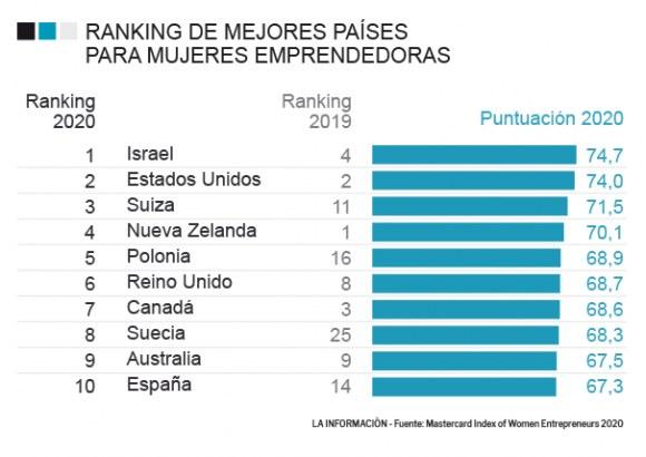 Лучшие страны для бизнеса 2020 дома на сицилии